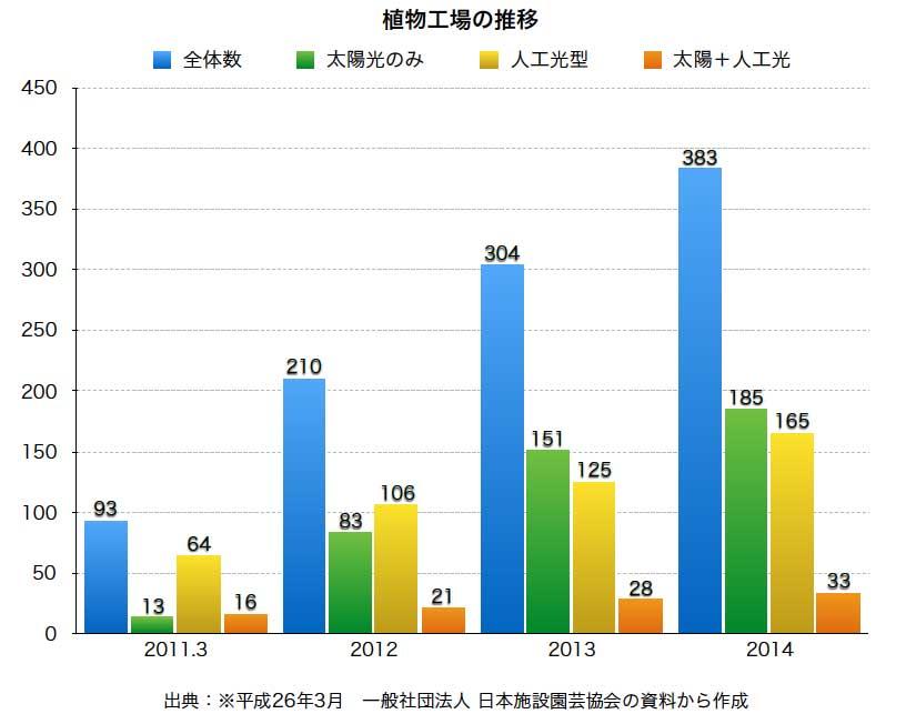 sdrc-%e6%a4%8d%e7%89%a9%e5%b7%a5%e5%a0%b4%e6%8e%a8%e7%a7%bb%e3%82%b0%e3%83%a9%e3%83%95